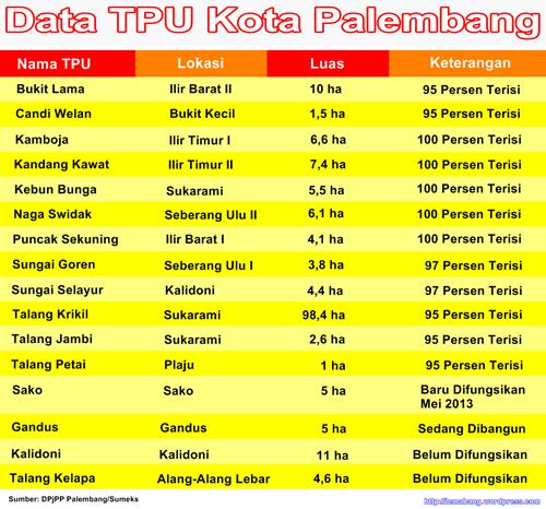 Sulitnya Mencari Lahan Baru untuk TPU di Palembang