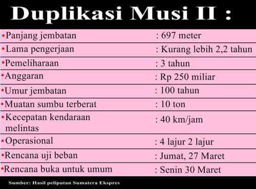 Kecepatan Maksimal 40 km/Jam